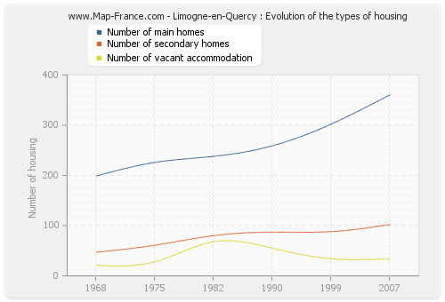 Limogne-en-Quercy : Evolution of the types of housing