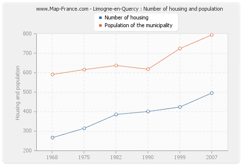 Limogne-en-Quercy : Number of housing and population