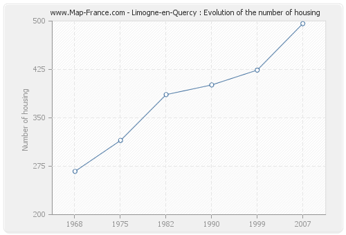 Limogne-en-Quercy : Evolution of the number of housing