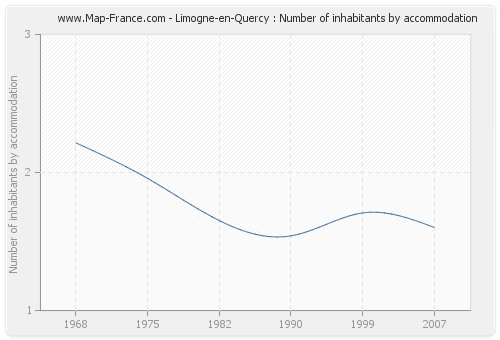 Limogne-en-Quercy : Number of inhabitants by accommodation