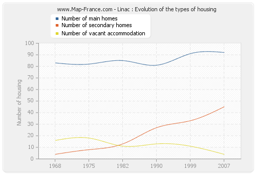Linac : Evolution of the types of housing