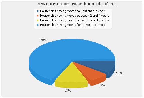Household moving date of Linac