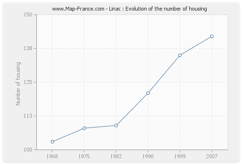 Linac : Evolution of the number of housing