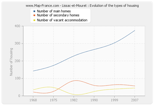Lissac-et-Mouret : Evolution of the types of housing