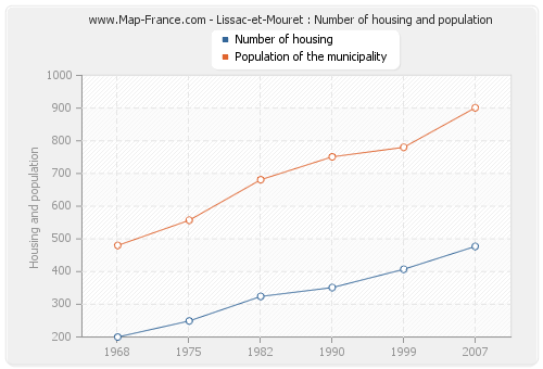 Lissac-et-Mouret : Number of housing and population