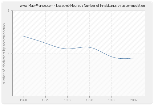 Lissac-et-Mouret : Number of inhabitants by accommodation