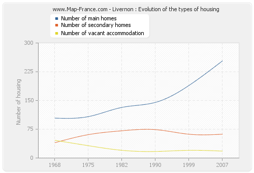 Livernon : Evolution of the types of housing