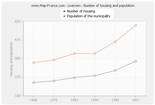 Livernon : Number of housing and population
