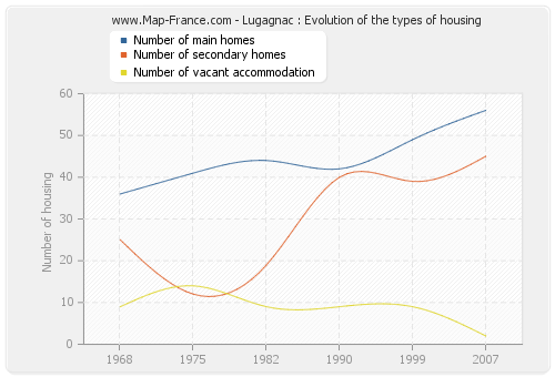 Lugagnac : Evolution of the types of housing