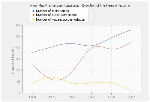 Lugagnac : Evolution of the types of housing
