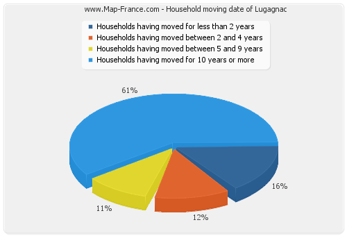 Household moving date of Lugagnac