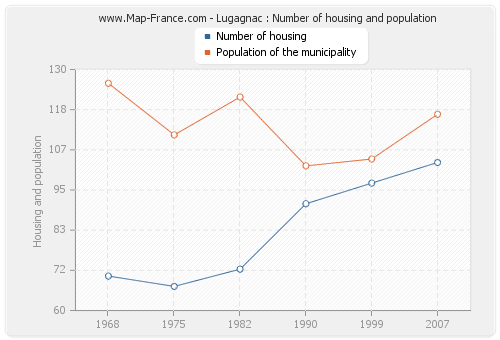 Lugagnac : Number of housing and population