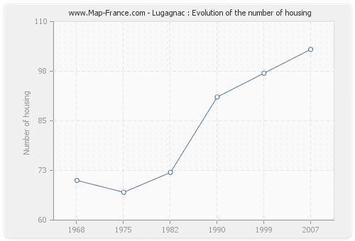 Lugagnac : Evolution of the number of housing