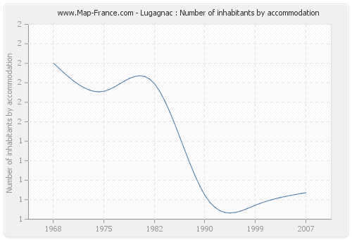 Lugagnac : Number of inhabitants by accommodation