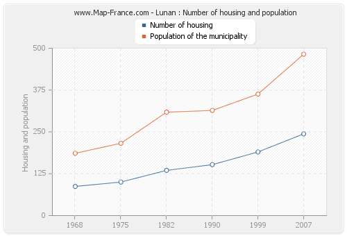 Lunan : Number of housing and population