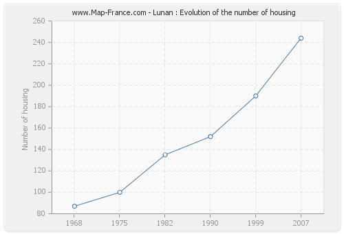 Lunan : Evolution of the number of housing