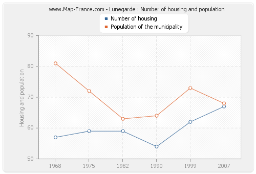 Lunegarde : Number of housing and population