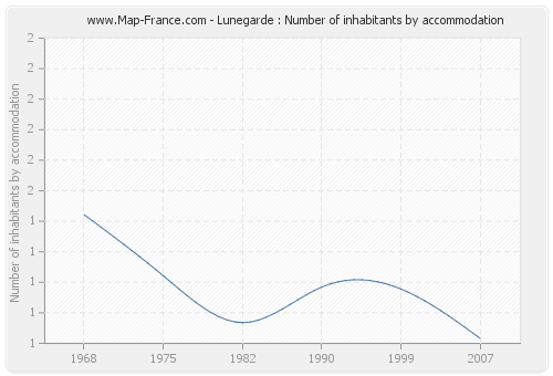 Lunegarde : Number of inhabitants by accommodation