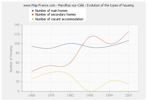 Marcilhac-sur-Célé : Evolution of the types of housing