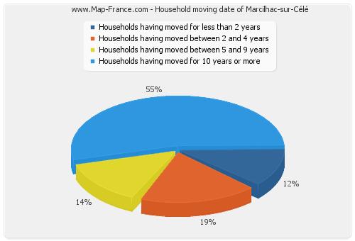 Household moving date of Marcilhac-sur-Célé