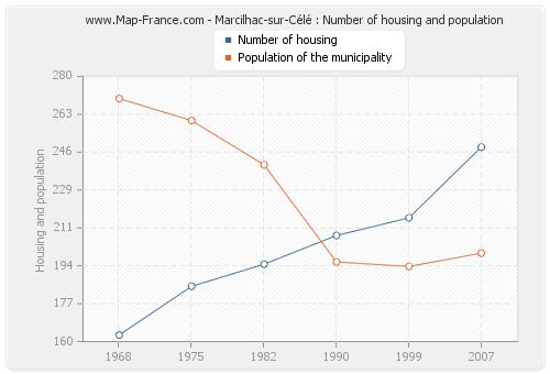 Marcilhac-sur-Célé : Number of housing and population