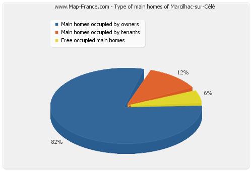 Type of main homes of Marcilhac-sur-Célé
