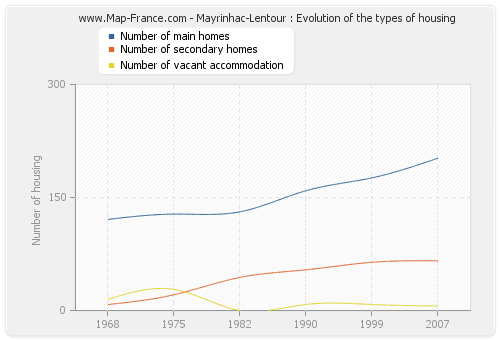 Mayrinhac-Lentour : Evolution of the types of housing