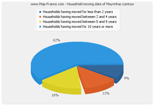 Household moving date of Mayrinhac-Lentour
