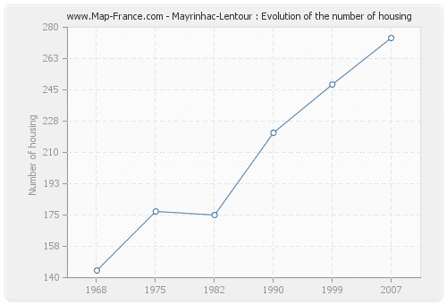 Mayrinhac-Lentour : Evolution of the number of housing