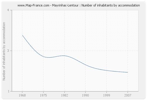 Mayrinhac-Lentour : Number of inhabitants by accommodation