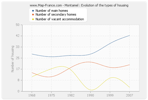 Montamel : Evolution of the types of housing