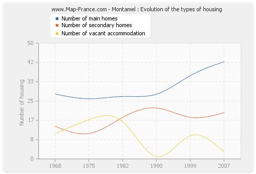 Montamel : Evolution of the types of housing