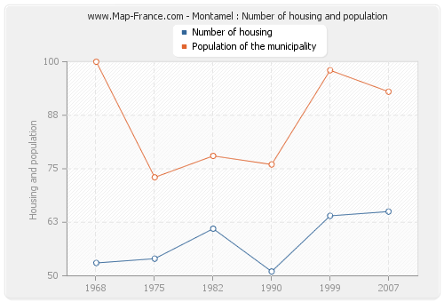 Montamel : Number of housing and population