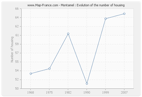 Montamel : Evolution of the number of housing