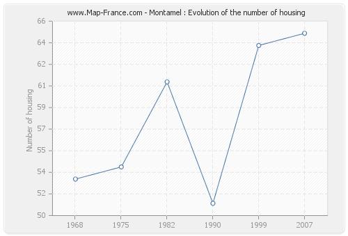 Montamel : Evolution of the number of housing