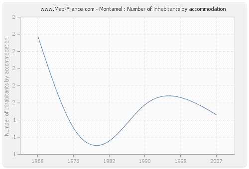 Montamel : Number of inhabitants by accommodation