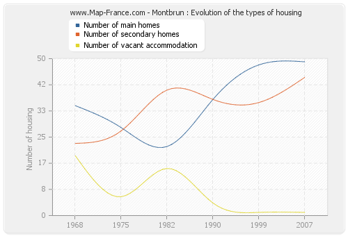 Montbrun : Evolution of the types of housing