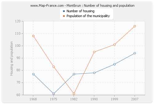 Montbrun : Number of housing and population