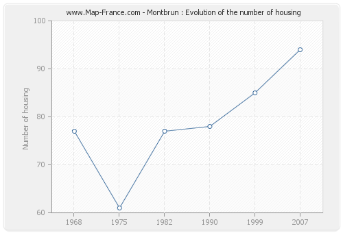 Montbrun : Evolution of the number of housing