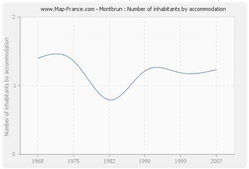 Montbrun : Number of inhabitants by accommodation
