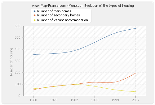 Montcuq : Evolution of the types of housing