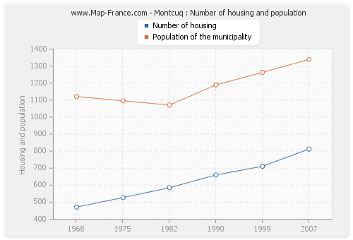Montcuq : Number of housing and population