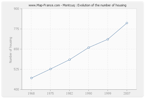 Montcuq : Evolution of the number of housing