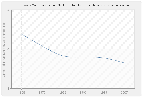 Montcuq : Number of inhabitants by accommodation