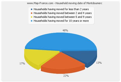 Household moving date of Montdoumerc