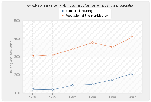 Montdoumerc : Number of housing and population