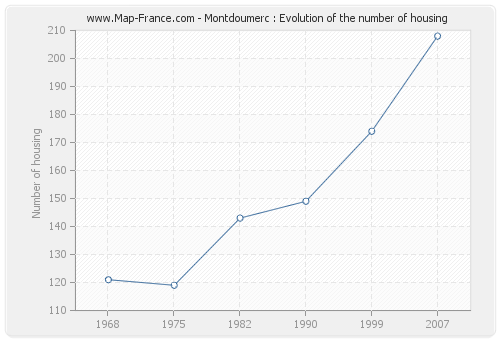 Montdoumerc : Evolution of the number of housing