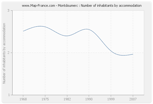 Montdoumerc : Number of inhabitants by accommodation