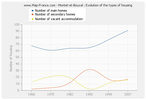 Montet-et-Bouxal : Evolution of the types of housing
