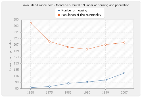 Montet-et-Bouxal : Number of housing and population